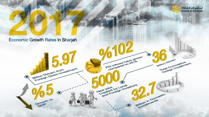 IIS - Sharjah FDI Growth Infographic EN